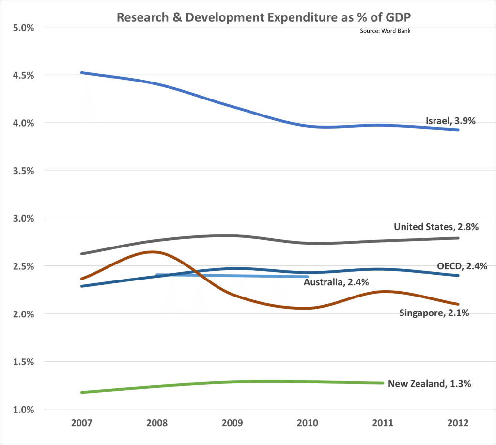 R&D as percentage of GDP