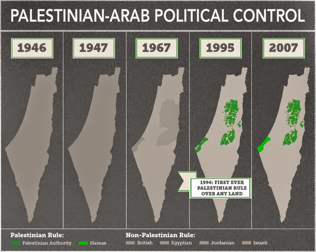 Palestine-Map-History